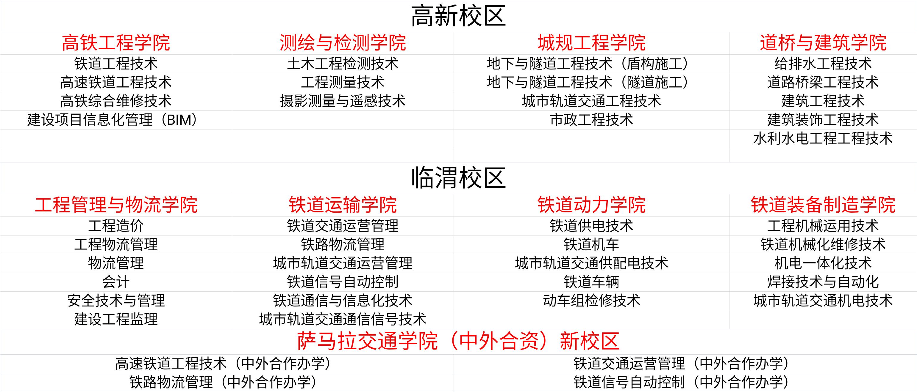 专业和学院以及校区划分